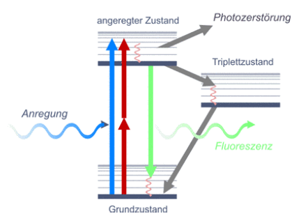 Laserinduzierte Fluoreszenz