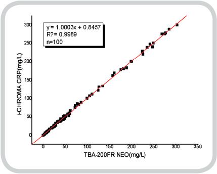 Genauigkeit des ichroma CRP-Tests im Vergleich zu einem Labor-Analysegerät (TBA-200FR NEO)