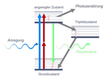 Laser-induced fluorescence